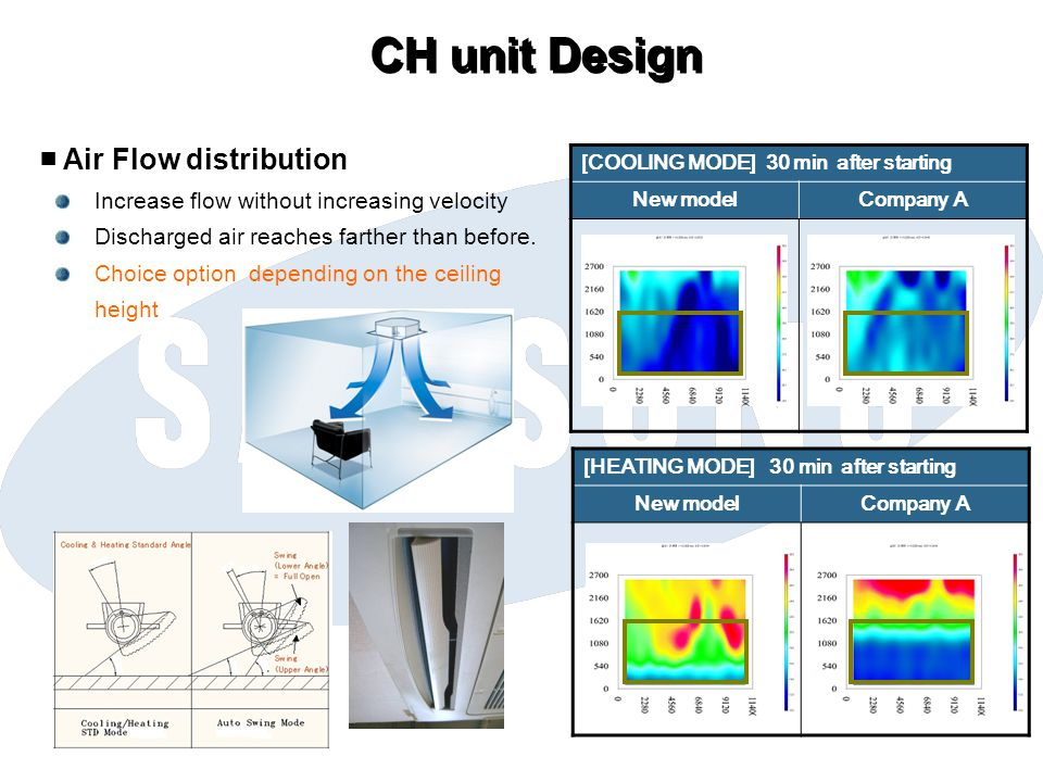 CH unit Design ■ Air Flow distribution