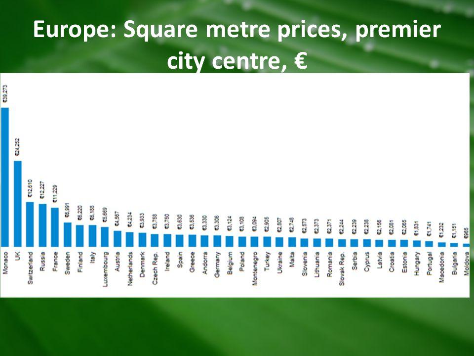 Europe: Square metre prices, premier city centre, €