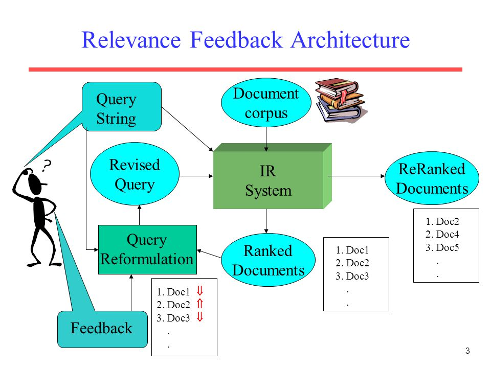 Relevance Feedback Architecture