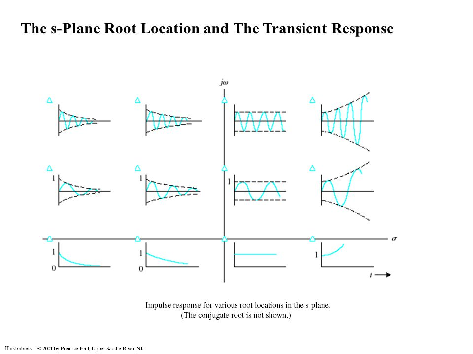The s-Plane Root Location and The Transient Response