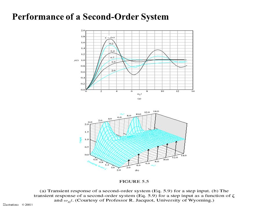 Performance of a Second-Order System