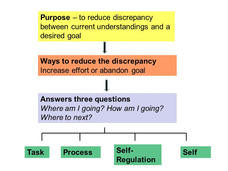 Purpose – to reduce discrepancy between current understandings and a desired goal