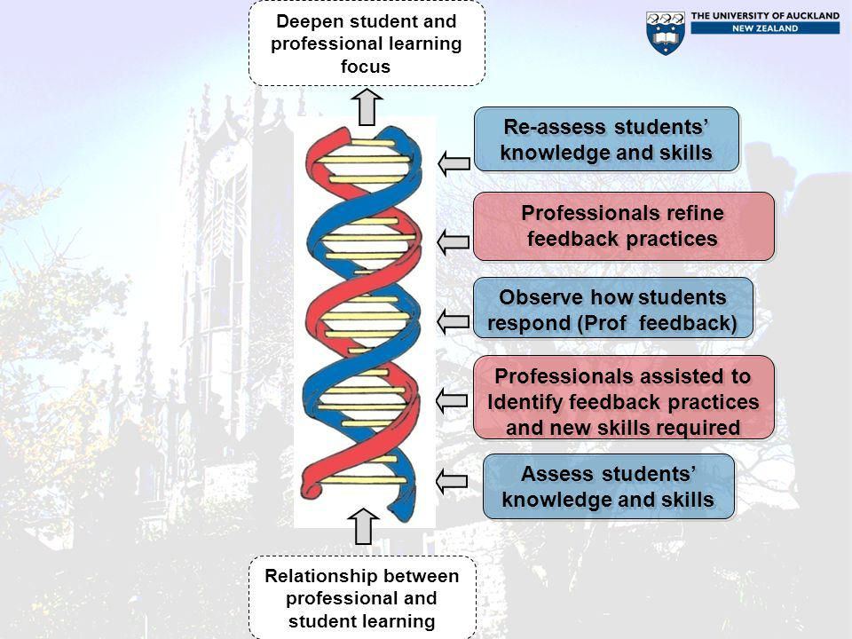 Re-assess students' knowledge and skills