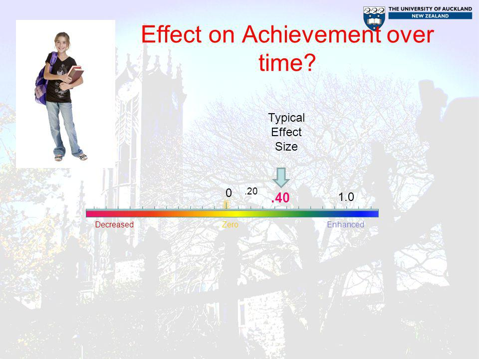 Effect on Achievement over time