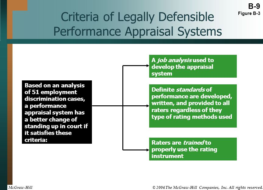 Criteria of Legally Defensible Performance Appraisal Systems