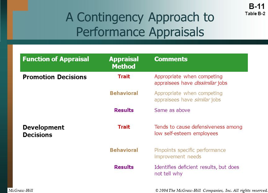 A Contingency Approach to Performance Appraisals