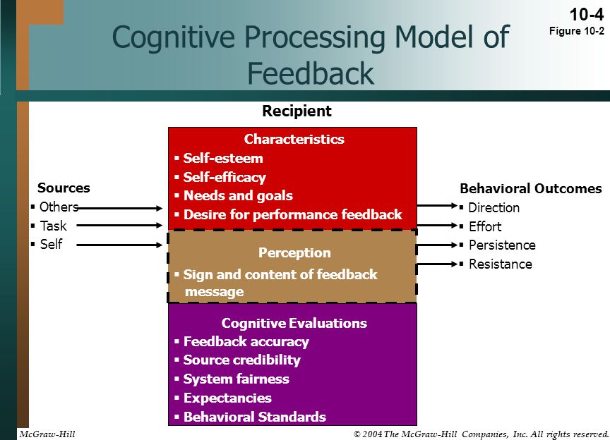 Cognitive Processing Model of Feedback