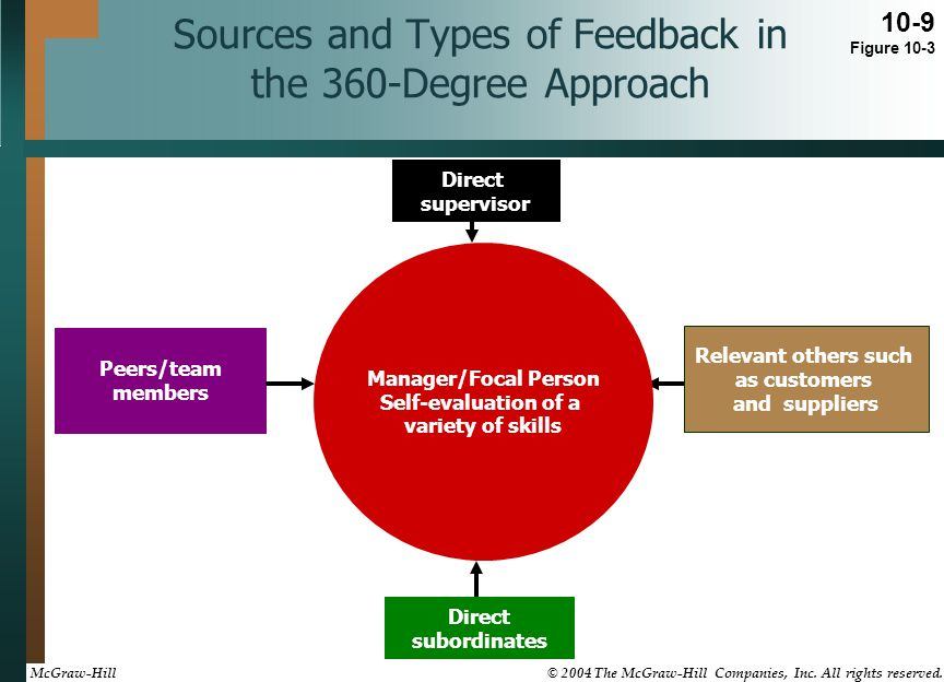 Sources and Types of Feedback in the 360-Degree Approach