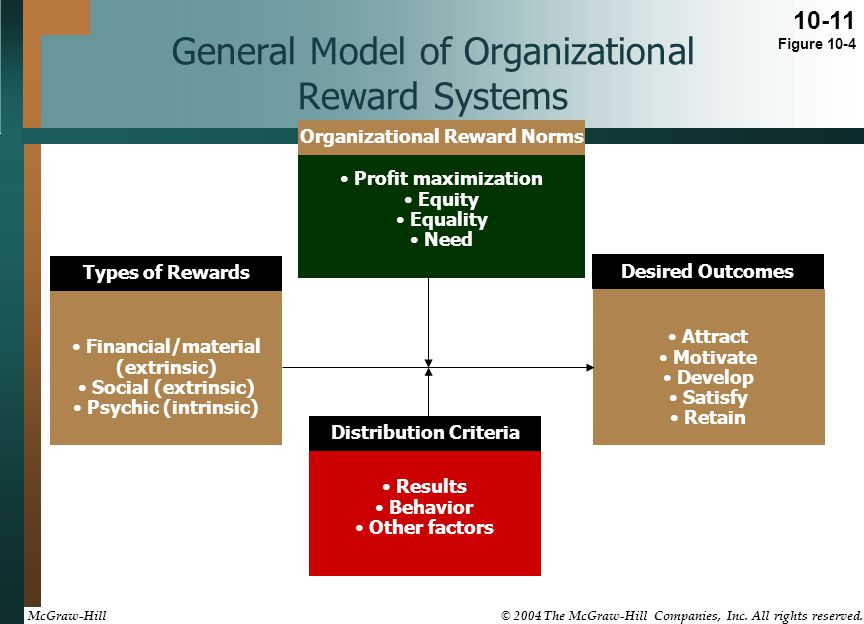 General Model of Organizational Reward Systems