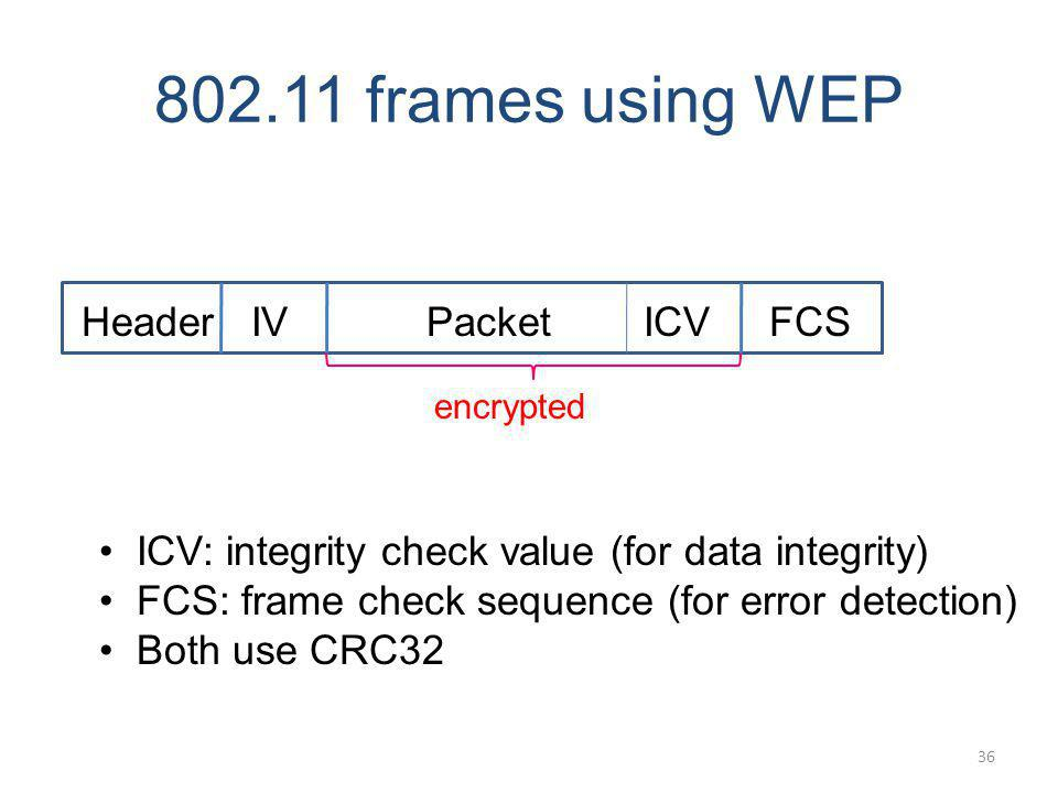 802.11 frames using WEP Header IV Packet ICV FCS