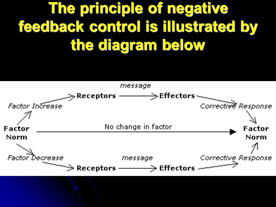 The principle of negative feedback control is illustrated by the diagram below
