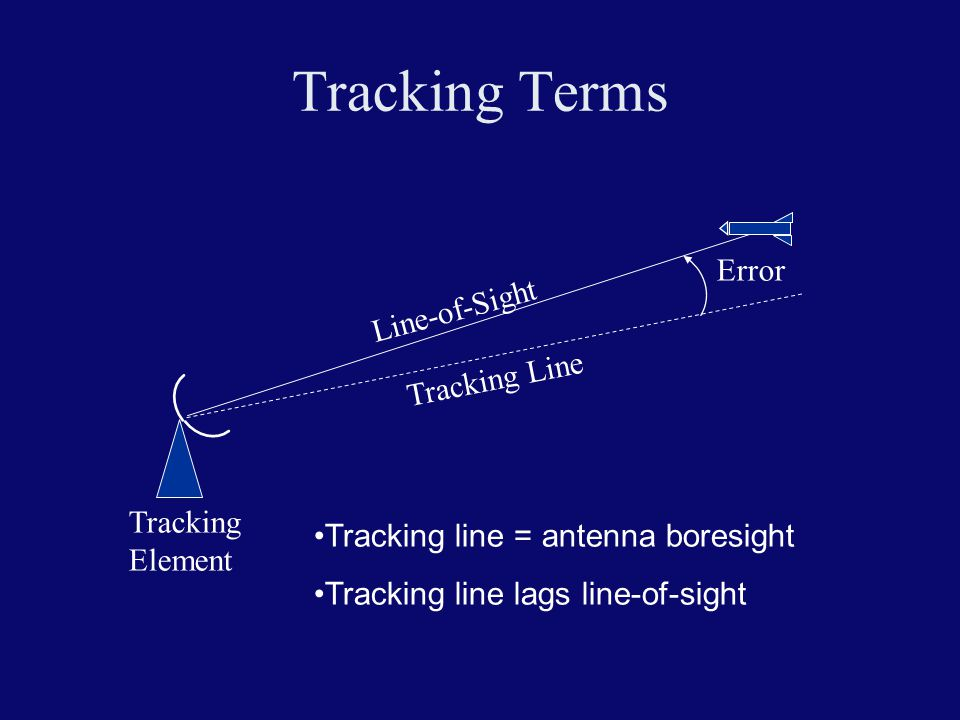 Tracking Terms Error Line-of-Sight Tracking Line Tracking