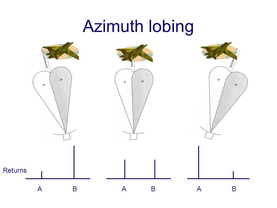Azimuth lobing Returns A B A B A B