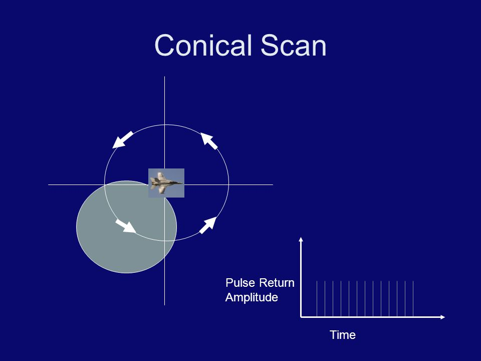 Conical Scan Pulse Return Amplitude Time