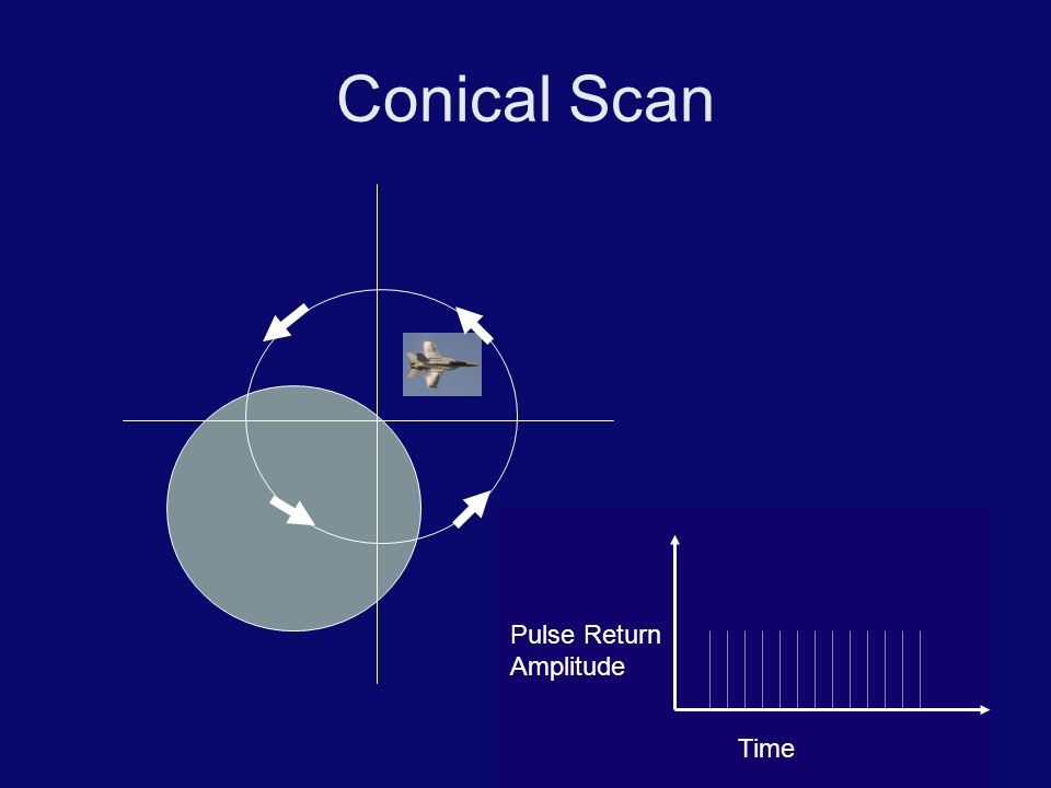 Conical Scan Time Pulse Return Amplitude Pulse Return Amplitude Time