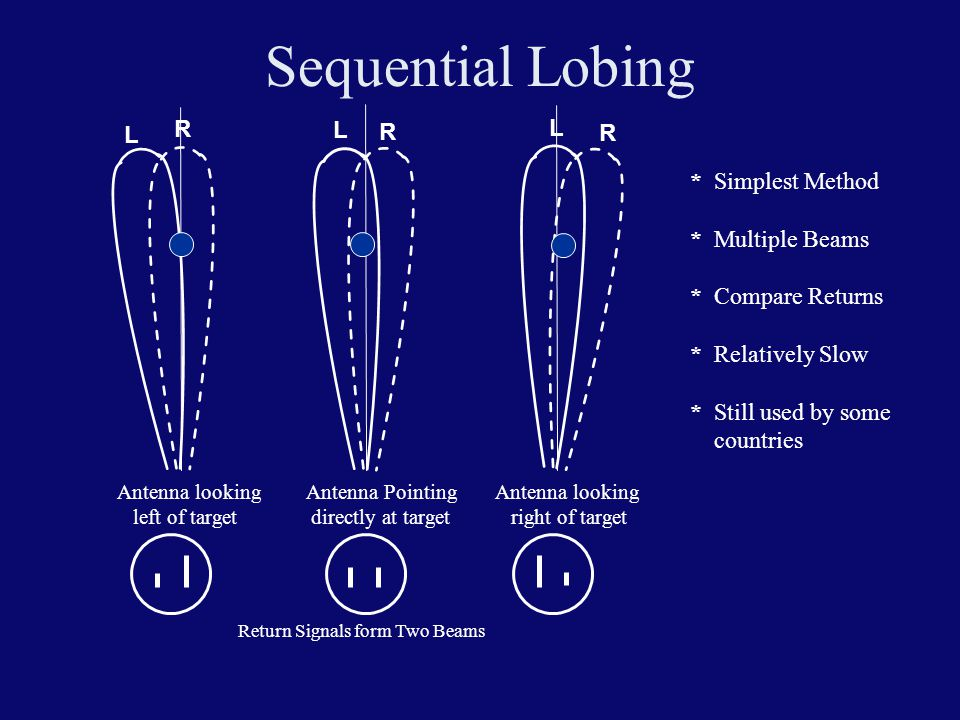 Sequential Lobing R L L L R R * Simplest Method * Multiple Beams