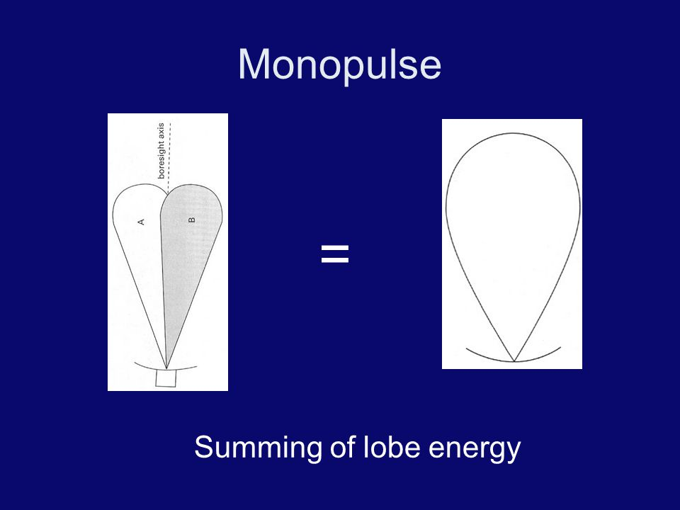 Monopulse = Summing of lobe energy