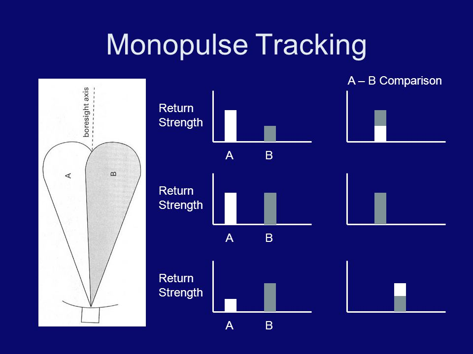 Monopulse Tracking A – B Comparison Return Strength A B