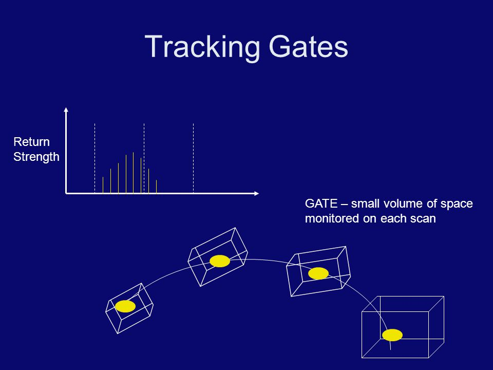 Tracking Gates Return Strength
