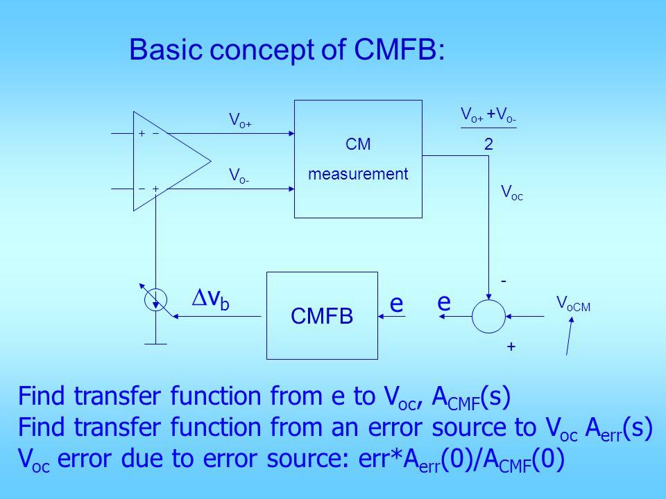 Basic concept of CMFB: Dvb e e
