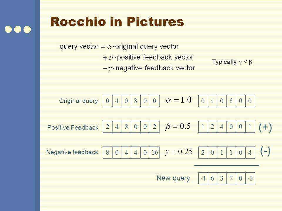 Rocchio in Pictures (+) (-) 4 8 4 8 2 4 8 2 1 2 4 1 8 4 4 16 2 1 1 4
