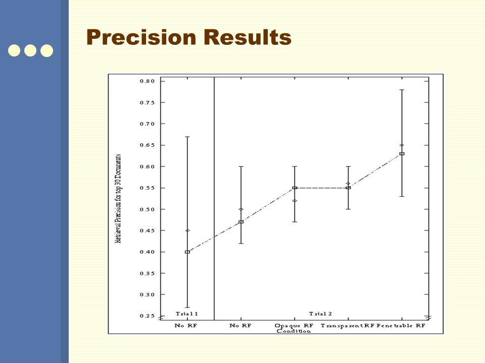 Precision Results