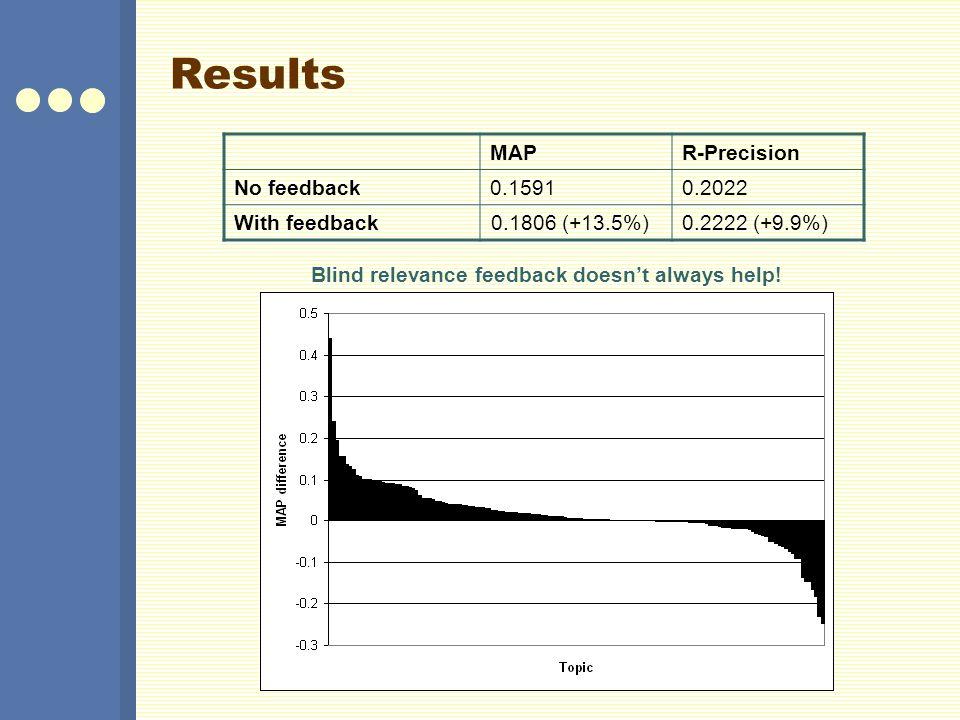 Results MAP R-Precision No feedback 0.1591 0.2022 With feedback