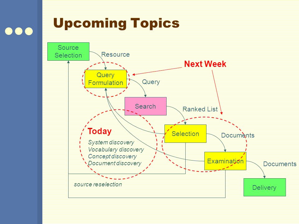 Upcoming Topics Next Week Today Source Selection Resource Query