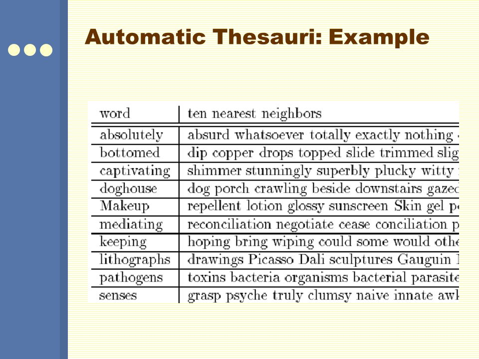 Automatic Thesauri: Example