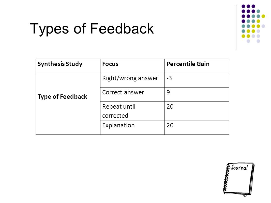 Types of Feedback Synthesis Study Focus Percentile Gain