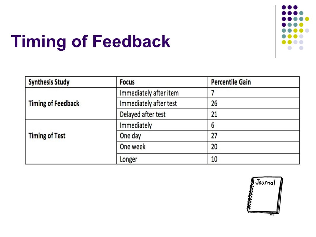 Timing of Feedback