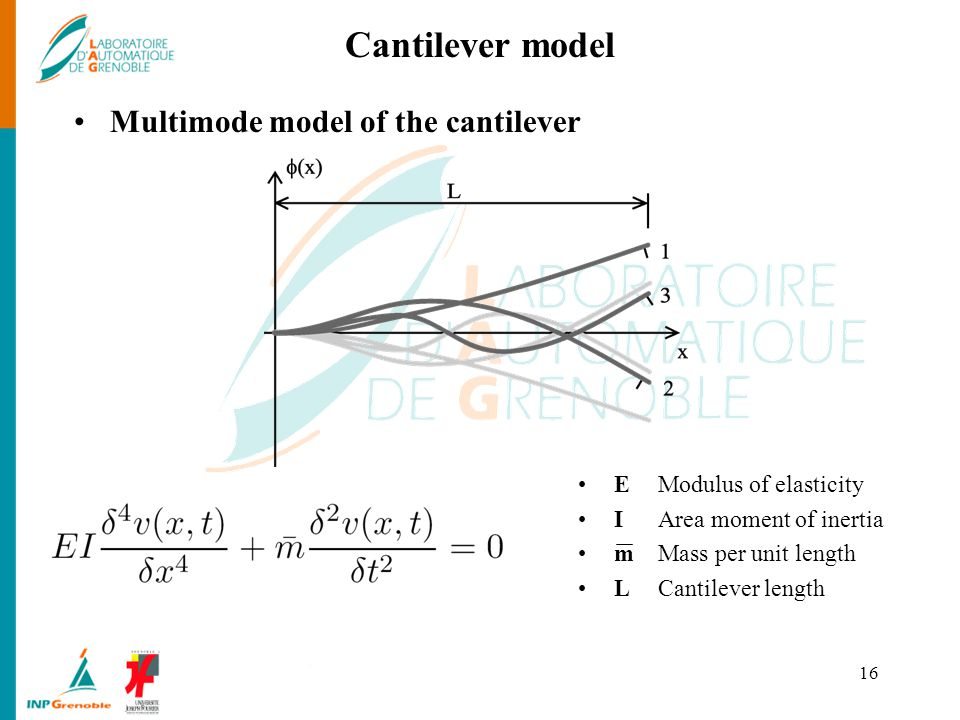 Cantilever model Multimode model of the cantilever