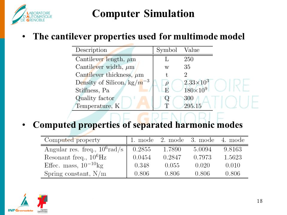 Computer Simulation The cantilever properties used for multimode model