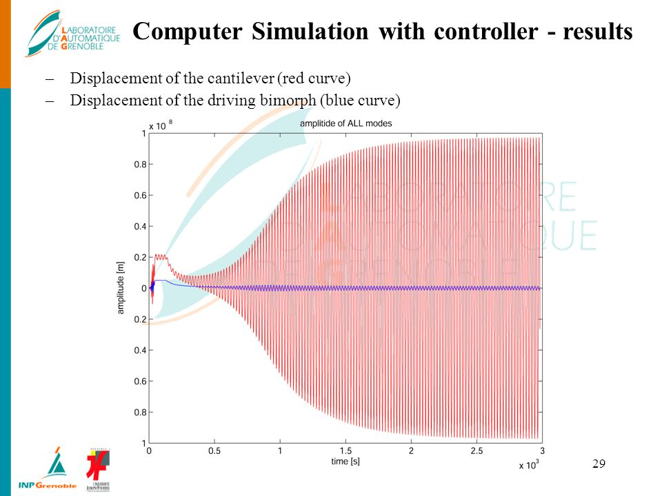 Computer Simulation with controller - results