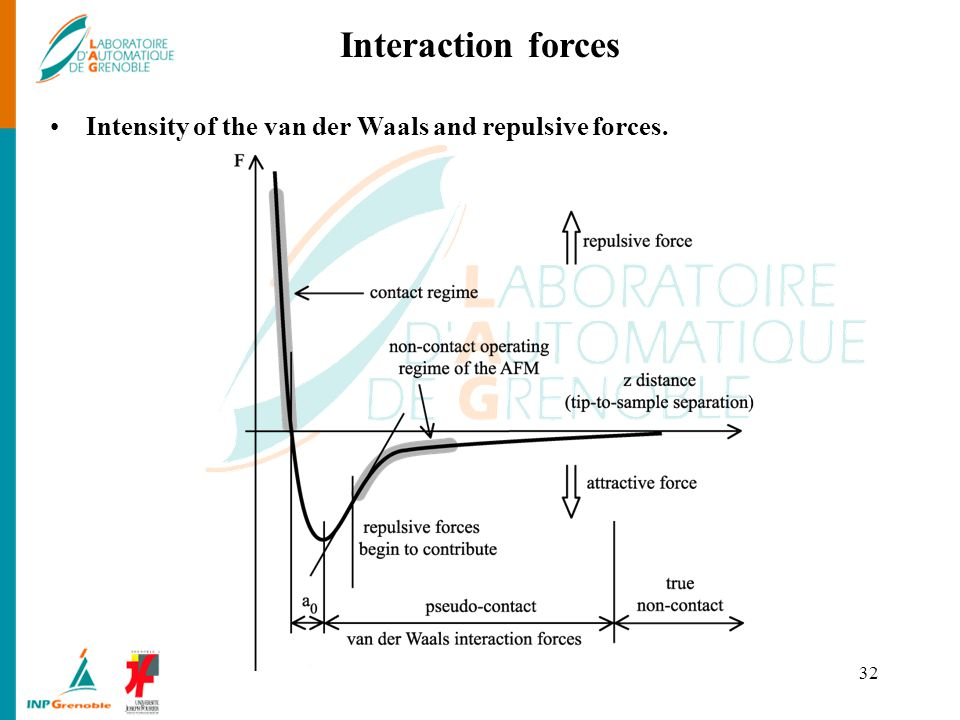 Interaction forces Intensity of the van der Waals and repulsive forces.
