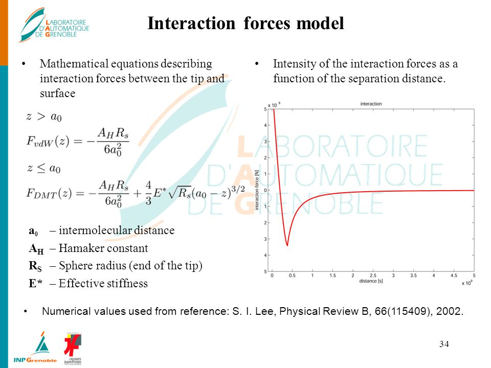Interaction forces model