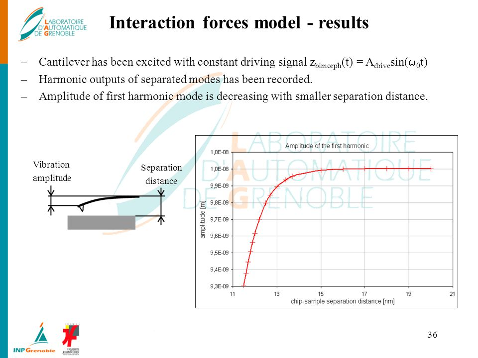 Interaction forces model - results