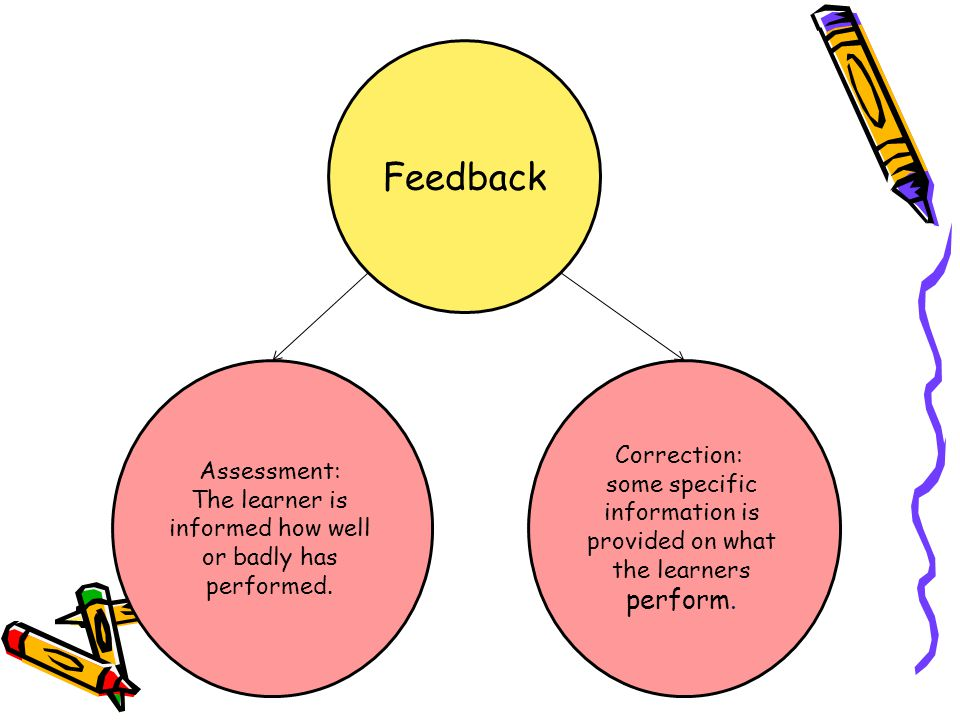 Feedback Correction: Assessment: