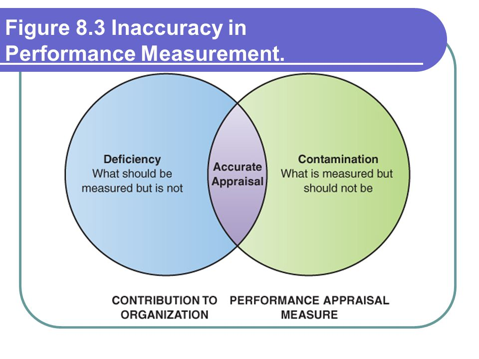 Figure 8.3 Inaccuracy in Performance Measurement.