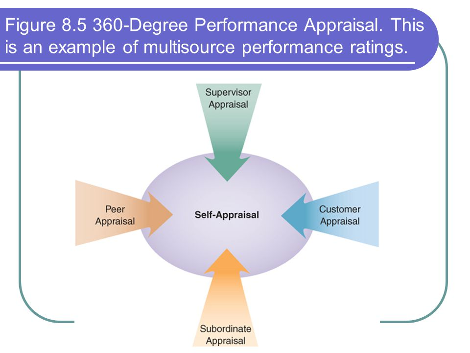 Figure 8. 5 360-Degree Performance Appraisal