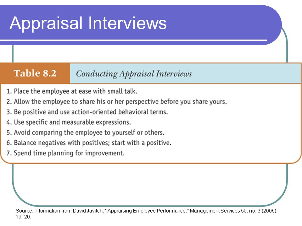 Appraisal Interviews Source: Information from David Javitch, ''Appraising Employee Performance,'' Management Services 50, no.