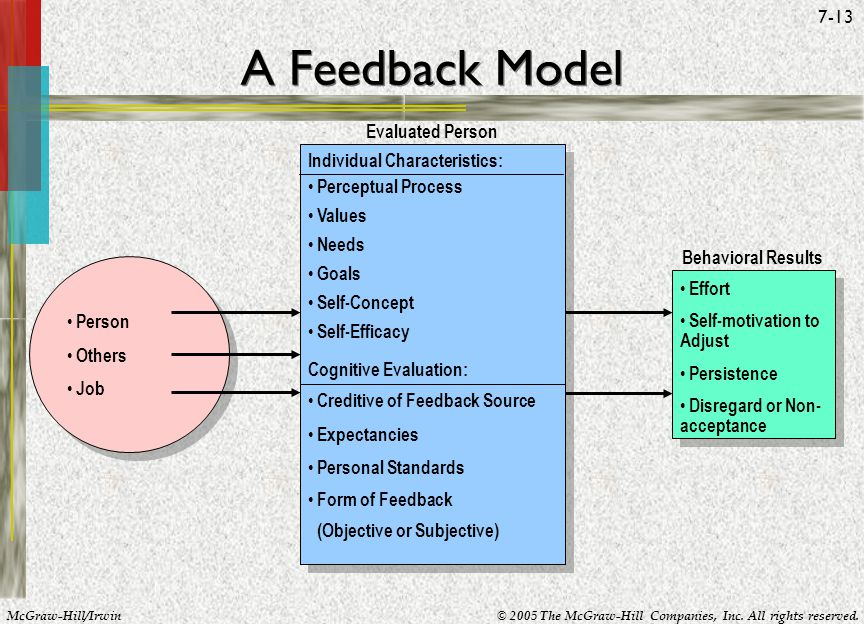 A Feedback Model Evaluated Person Individual Characteristics: