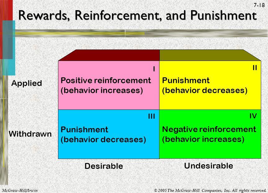 Rewards, Reinforcement, and Punishment