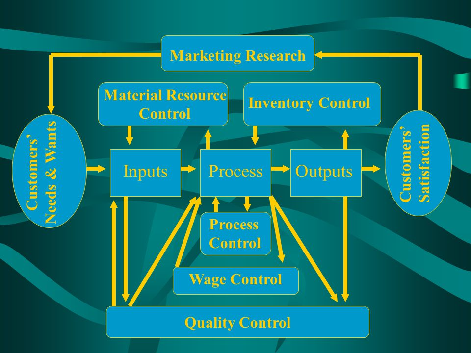 Material Resource Control Customers' Needs & Wants