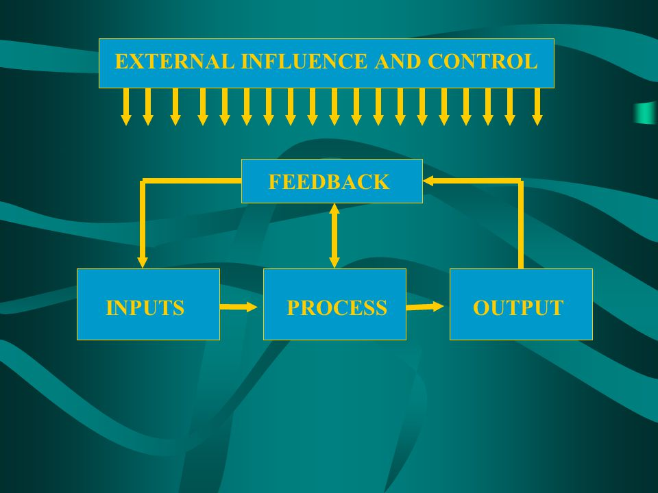 EXTERNAL INFLUENCE AND CONTROL