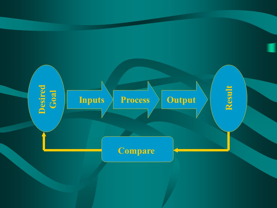 Desired Goal Result Inputs Process Output Compare