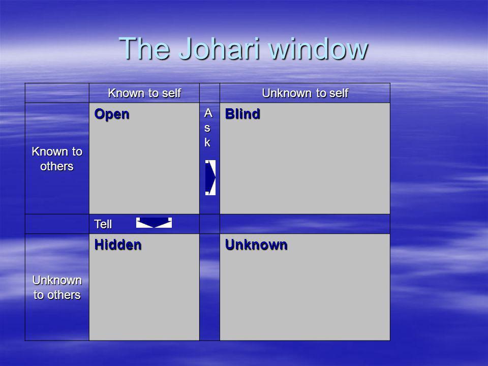 The Johari window Open Blind Hidden Unknown Known to self