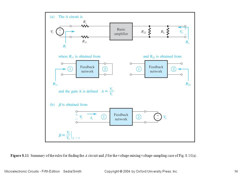 sedr42021_0811ab.jpg Figure 8.11 Summary of the rules for finding the A circuit and b for the voltage-mixing voltage-sampling case of Fig.
