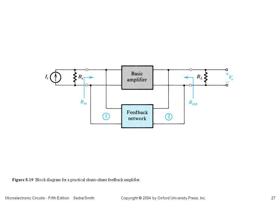 sedr42021_0819.jpg Figure 8.19 Block diagram for a practical shunt–shunt feedback amplifier.