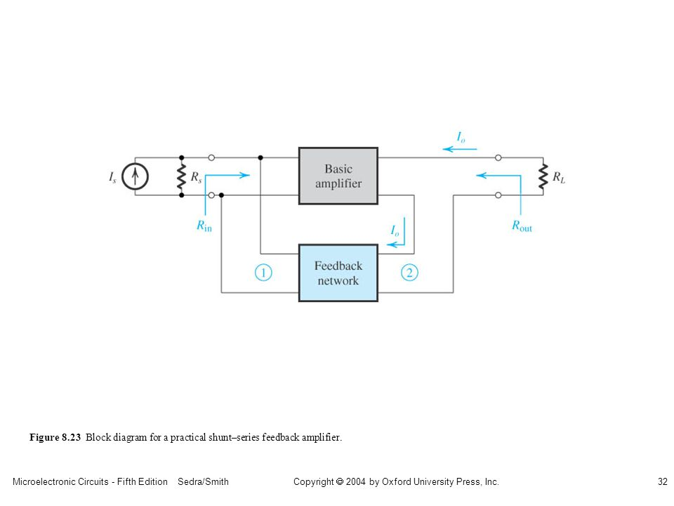 sedr42021_0823.jpg Figure 8.23 Block diagram for a practical shunt–series feedback amplifier.